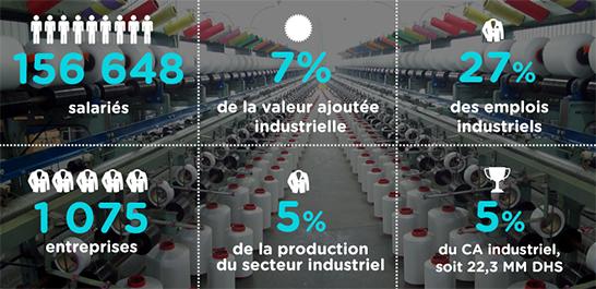 d36764a0bb18 TEXTILE   Ministère de l Industrie, du Commerce, de l Investissement ...